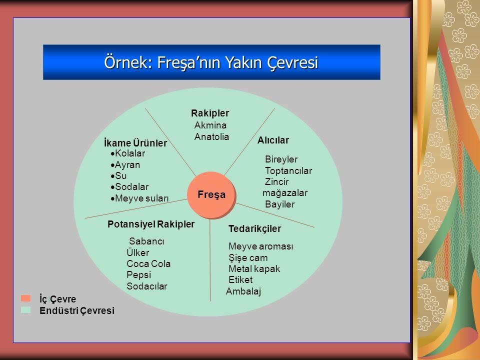 Örnek: Freşa'nın Yakın Çevresi Freşa Rakipler Akmina Anatolia Alıcılar Bireyler Toptancılar Zincir mağazalar Bayiler Tedarikçiler Meyve aroması Şişe c