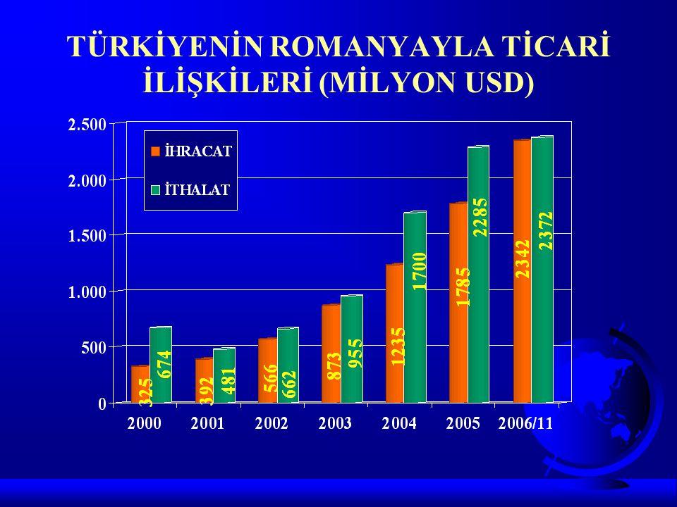 TÜRKİYENİN ROMANYAYLA TİCARİ İLİŞKİLERİ (MİLYON USD)