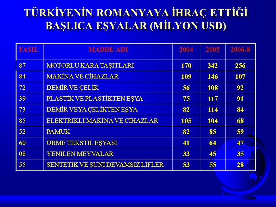 TÜRKİYENİN ROMANYAYA İHRAÇ ETTİĞİ BAŞLICA EŞYALAR (MİLYON USD) FASIL MADDE ADI 200420052006-8 87 MOTORLU KARA TAŞITLARI 170342256 84 MAKİNA VE CİHAZLA