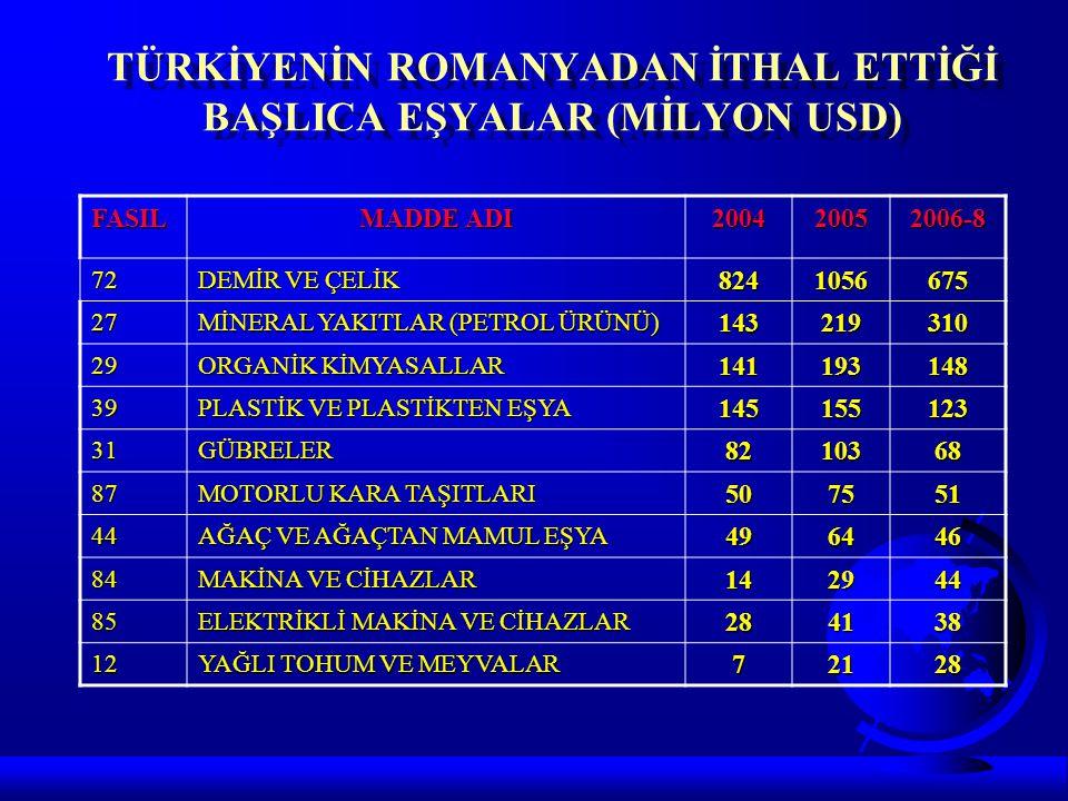 TÜRKİYENİN ROMANYADAN İTHAL ETTİĞİ BAŞLICA EŞYALAR (MİLYON USD) FASIL MADDE ADI 200420052006-8 72 DEMİR VE ÇELİK 8241056675 27 MİNERAL YAKITLAR (PETRO