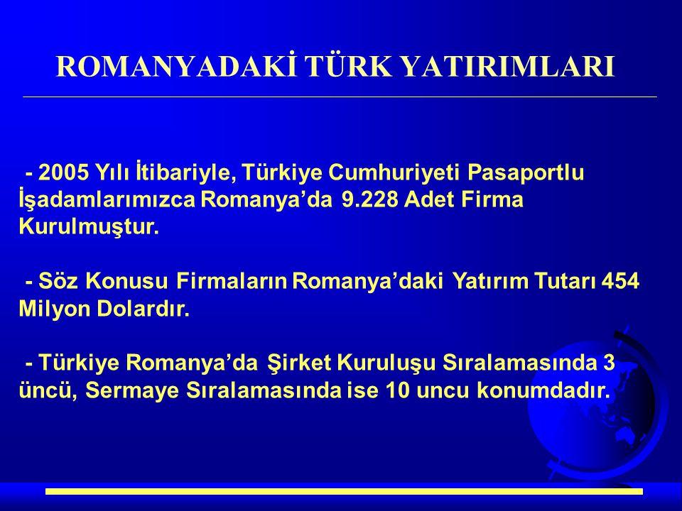 - 2005 Yılı İtibariyle, Türkiye Cumhuriyeti Pasaportlu İşadamlarımızca Romanya'da 9.228 Adet Firma Kurulmuştur. - Söz Konusu Firmaların Romanya'daki Y