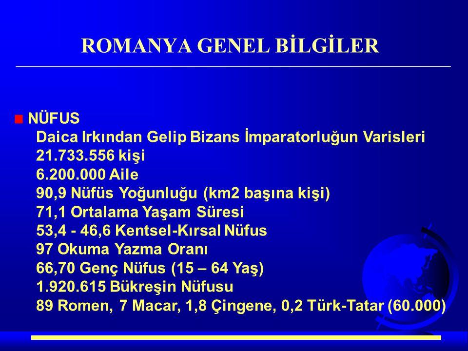 NÜFUS Daica Irkından Gelip Bizans İmparatorluğun Varisleri 21.733.556 kişi 6.200.000 Aile 90,9 Nüfüs Yoğunluğu (km2 başına kişi) 71,1 Ortalama Yaşam S