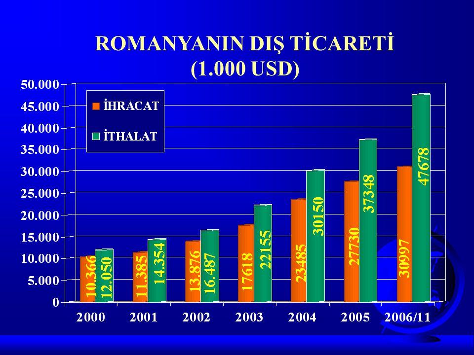 ROMANYANIN DIŞ TİCARETİ (1.000 USD)