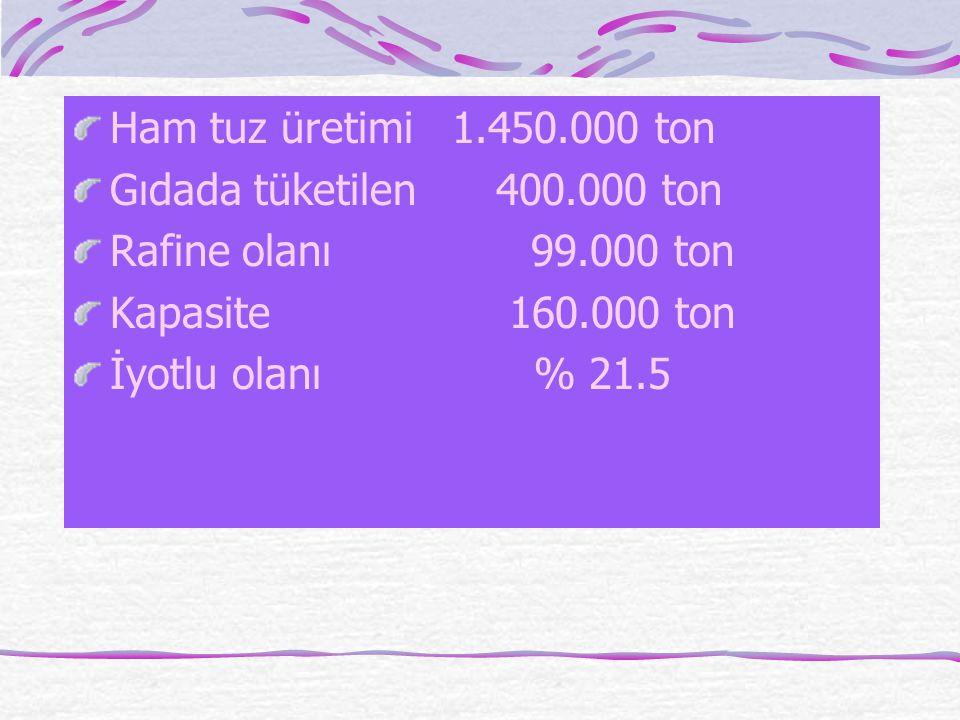 Ham tuz üretimi 1.450.000 ton Gıdada tüketilen 400.000 ton Rafine olanı 99.000 ton Kapasite 160.000 ton İyotlu olanı % 21.5