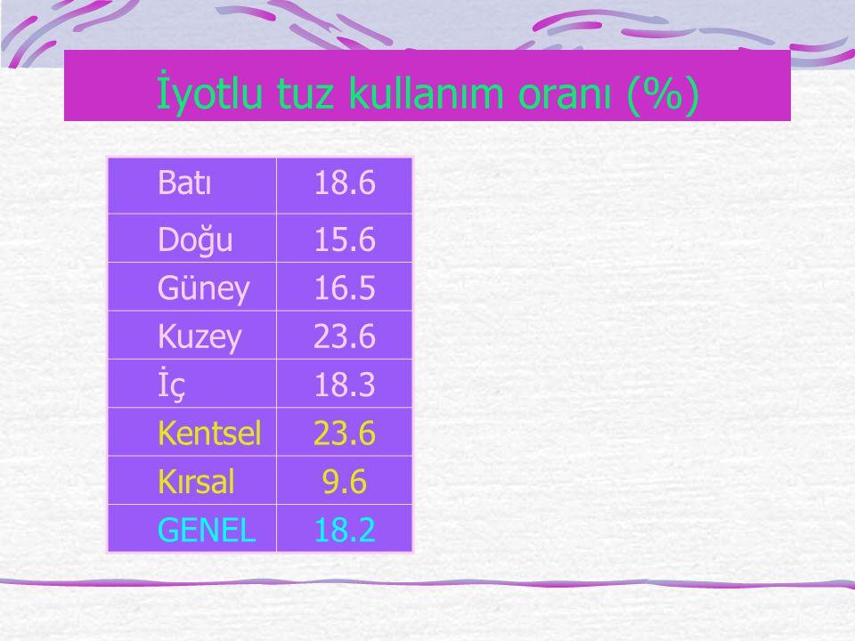 İyotlu tuz kullanım oranı (%) Batı18.6 Doğu15.6 Güney16.5 Kuzey23.6 İç18.3 Kentsel23.6 Kırsal9.6 GENEL18.2