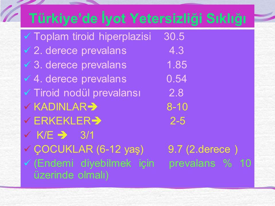 Türkiye'de İyot Yetersizliği Sıklığı Toplam tiroid hiperplazisi 30.5 2.