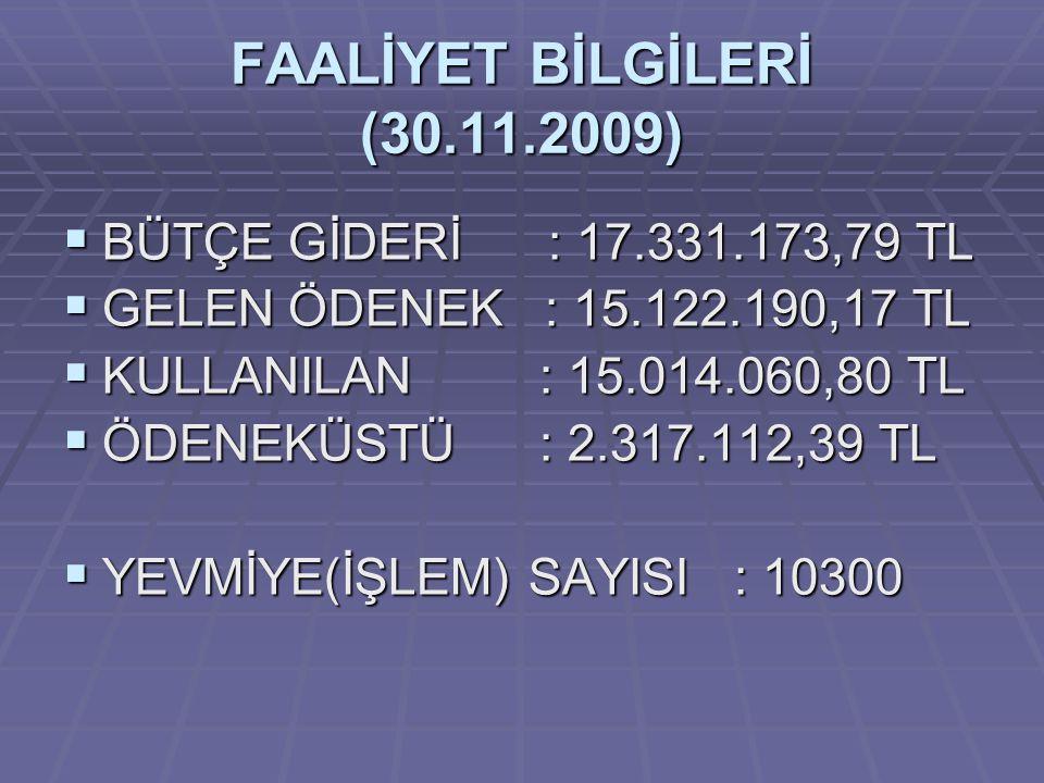 FAALİYET BİLGİLERİ (30.11.2009)  BÜTÇE GİDERİ : 17.331.173,79 TL  GELEN ÖDENEK : 15.122.190,17 TL  KULLANILAN : 15.014.060,80 TL  ÖDENEKÜSTÜ : 2.3