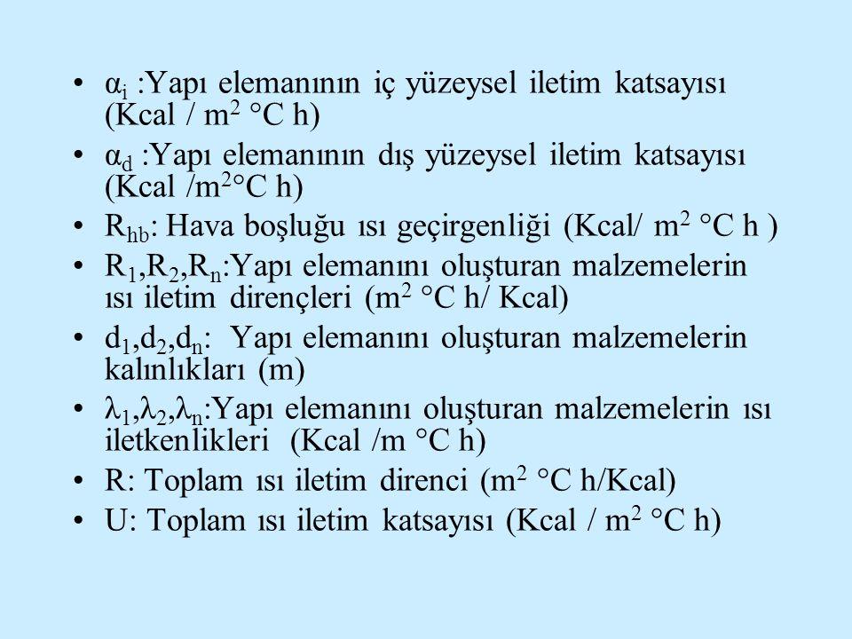 α i :Yapı elemanının iç yüzeysel iletim katsayısı (Kcal / m 2 °C h) α d :Yapı elemanının dış yüzeysel iletim katsayısı (Kcal /m 2 °C h) R hb : Hava bo