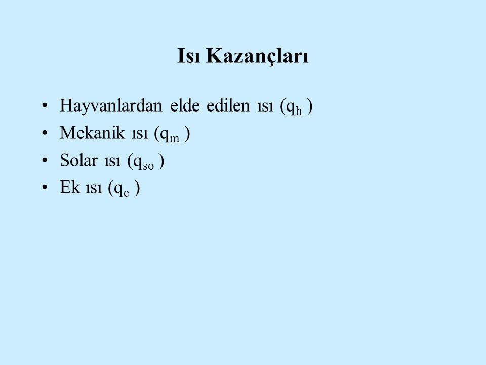 Isı Kazançları Hayvanlardan elde edilen ısı (q h ) Mekanik ısı (q m ) Solar ısı (q so ) Ek ısı (q e )