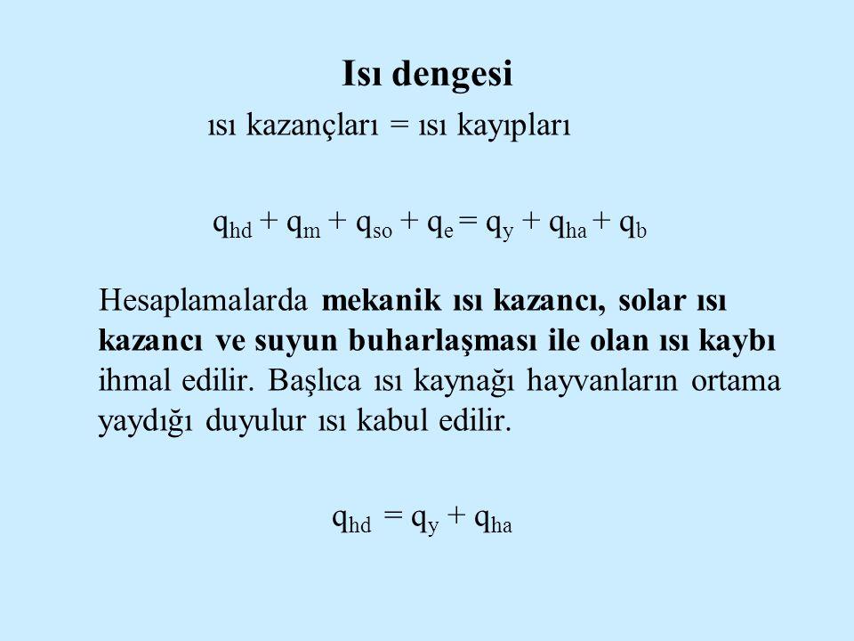 Isı dengesi ısı kazançları = ısı kayıpları q hd + q m + q so + q e = q y + q ha + q b Hesaplamalarda mekanik ısı kazancı, solar ısı kazancı ve suyun b