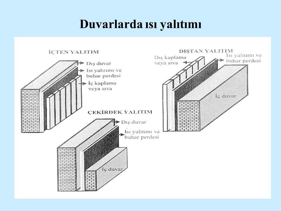 Duvarlarda ısı yalıtımı
