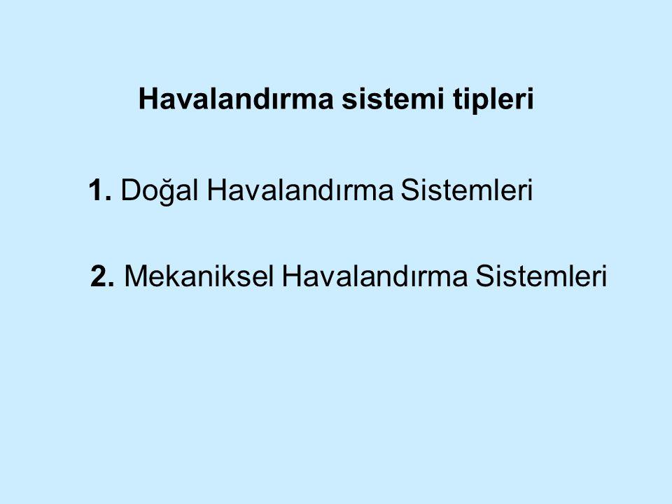 Havalandırma sistemi tipleri 1. Doğal Havalandırma Sistemleri 2. Mekaniksel Havalandırma Sistemleri