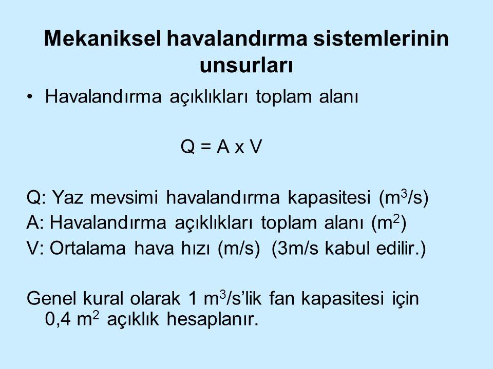 Mekaniksel havalandırma sistemlerinin unsurları Havalandırma açıklıkları toplam alanı Q = A x V Q: Yaz mevsimi havalandırma kapasitesi (m 3 /s) A: Hav