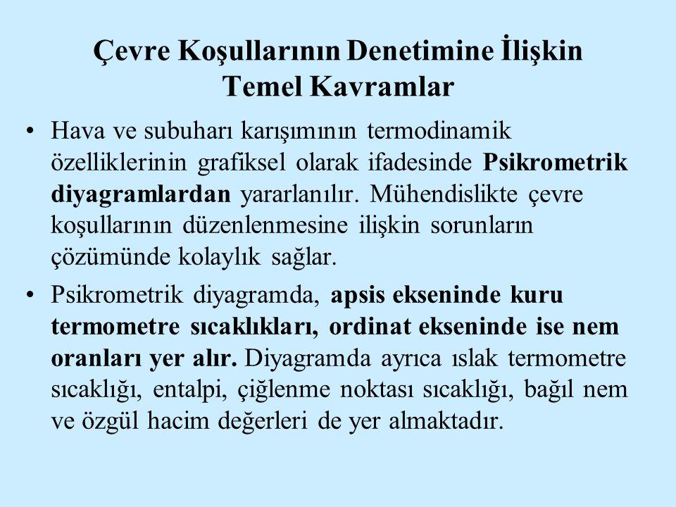 TARIMSAL YAPILARDA HAVALANDIRMA SİSTEMLERİ Doç.Dr.