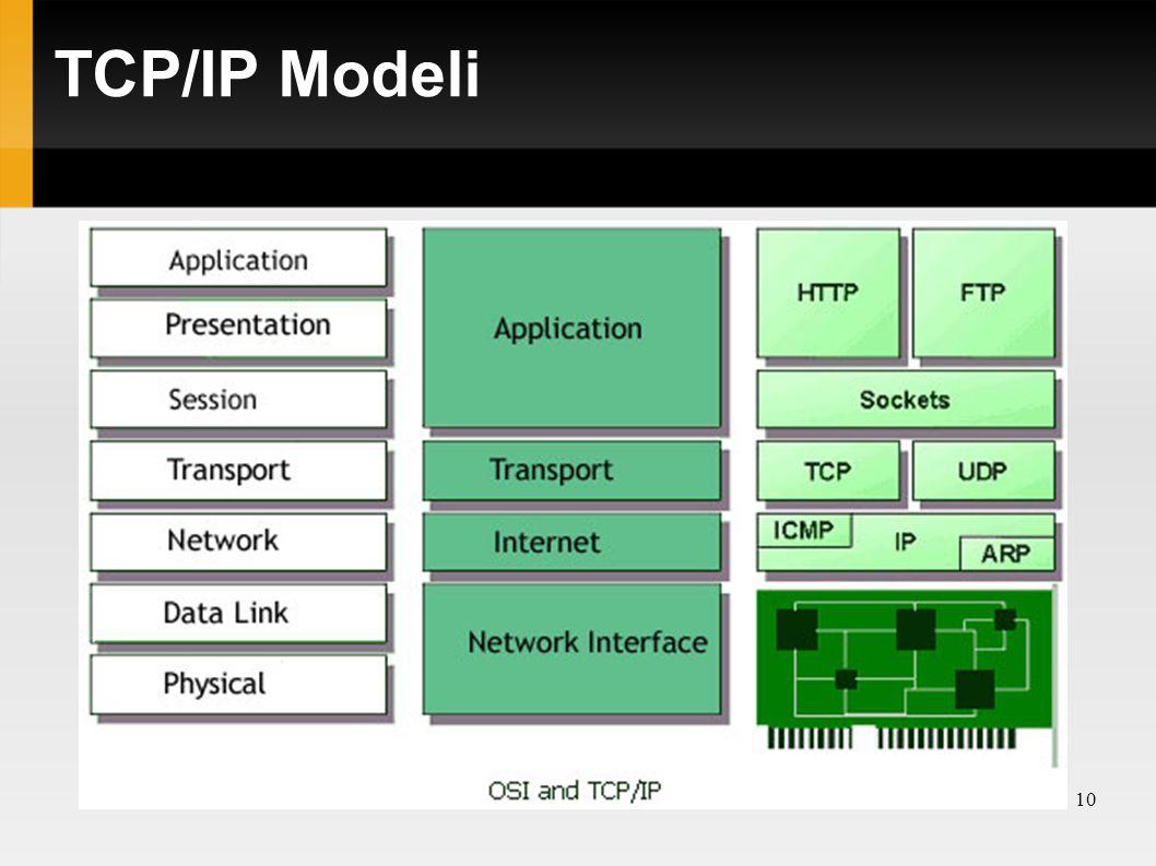 TCP/IP Modeli 10