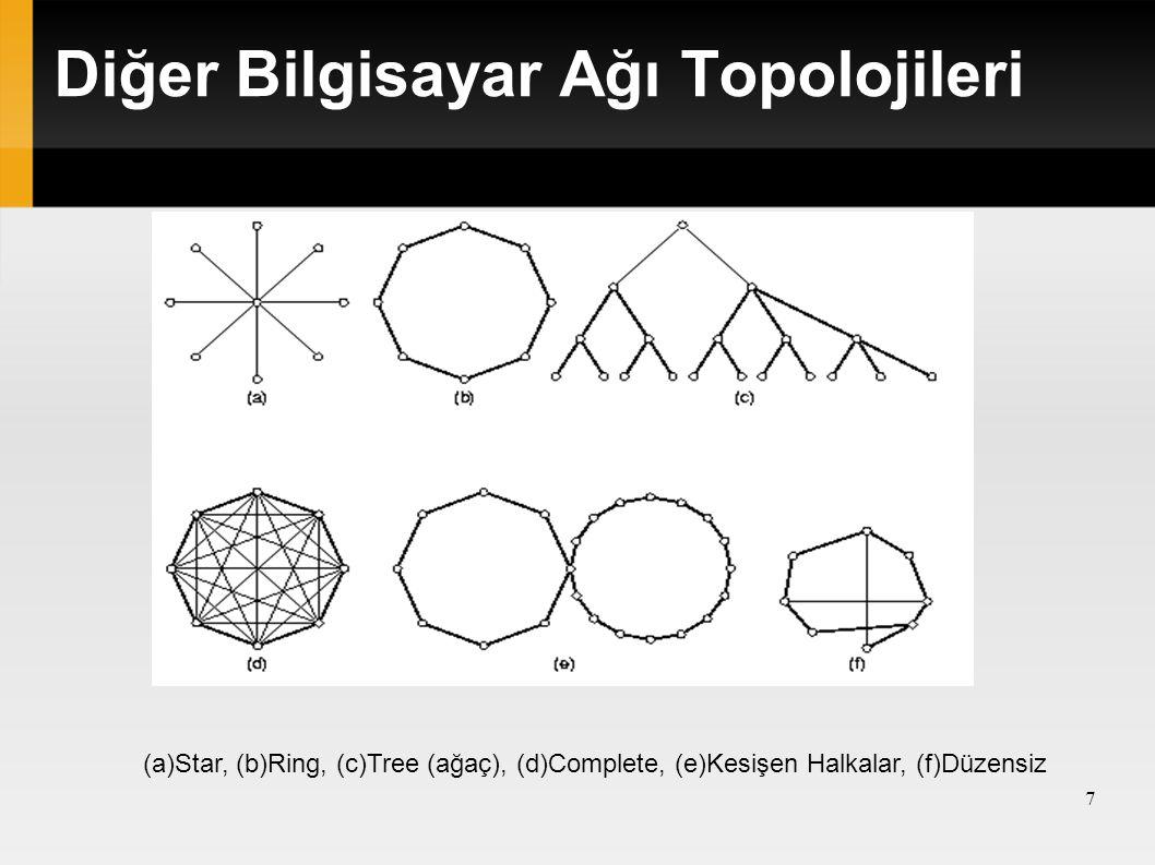 Diğer Bilgisayar Ağı Topolojileri (a)Star, (b)Ring, (c)Tree (ağaç), (d)Complete, (e)Kesişen Halkalar, (f)Düzensiz 7