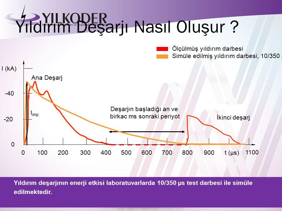 Yıldırımın Akım Değerleri ve Sıklıkları 50 %10 %5 %  1 % 3080100200kA 2090100 kA/  s 1080100400C 10 5 10 6 5. 10 6 10 7 A2sA2s Sıklık % Yıldırım Akı