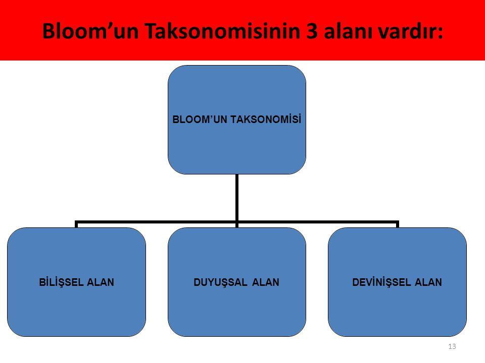 Bloom'un Taksonomisinin 3 alanı vardır: 13 BLOOM'UN TAKSONOMİSİ BİLİŞSEL ALAN DUYUŞSAL ALAN DEVİNİŞSEL ALAN