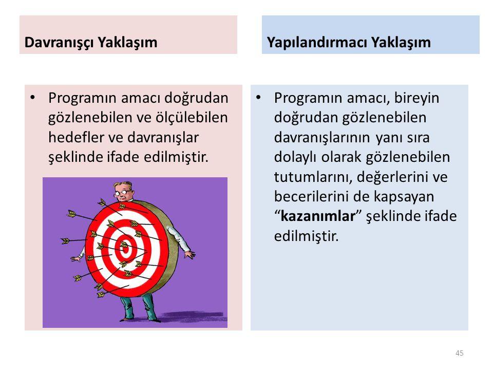 Davranışçı Yaklaşım Programın amacı doğrudan gözlenebilen ve ölçülebilen hedefler ve davranışlar şeklinde ifade edilmiştir. Yapılandırmacı Yaklaşım Pr
