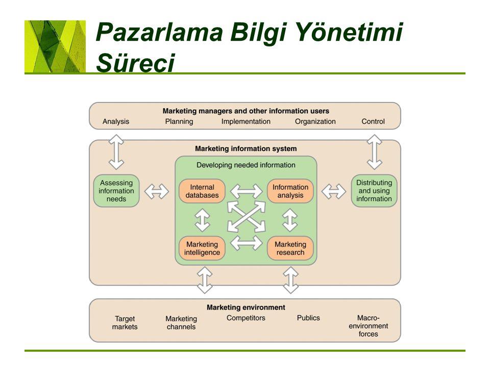 Pazarlama Bilgi Yönetimi Süreci