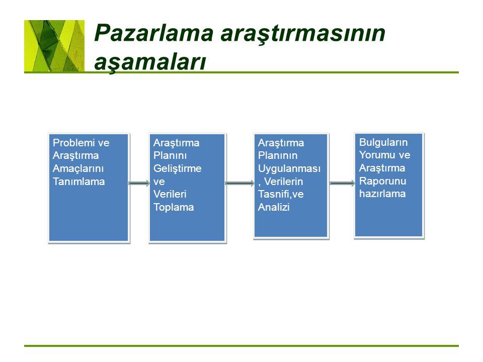 Pazarlama araştırmasının aşamaları Problemi ve Araştırma Amaçlarını Tanımlama Araştırma Planını Geliştirme ve Verileri Toplama Araştırma Planını Geliş