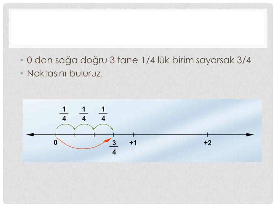 0 dan sağa doğru 3 tane 1/4 lük birim sayarsak 3/4 Noktasını buluruz.