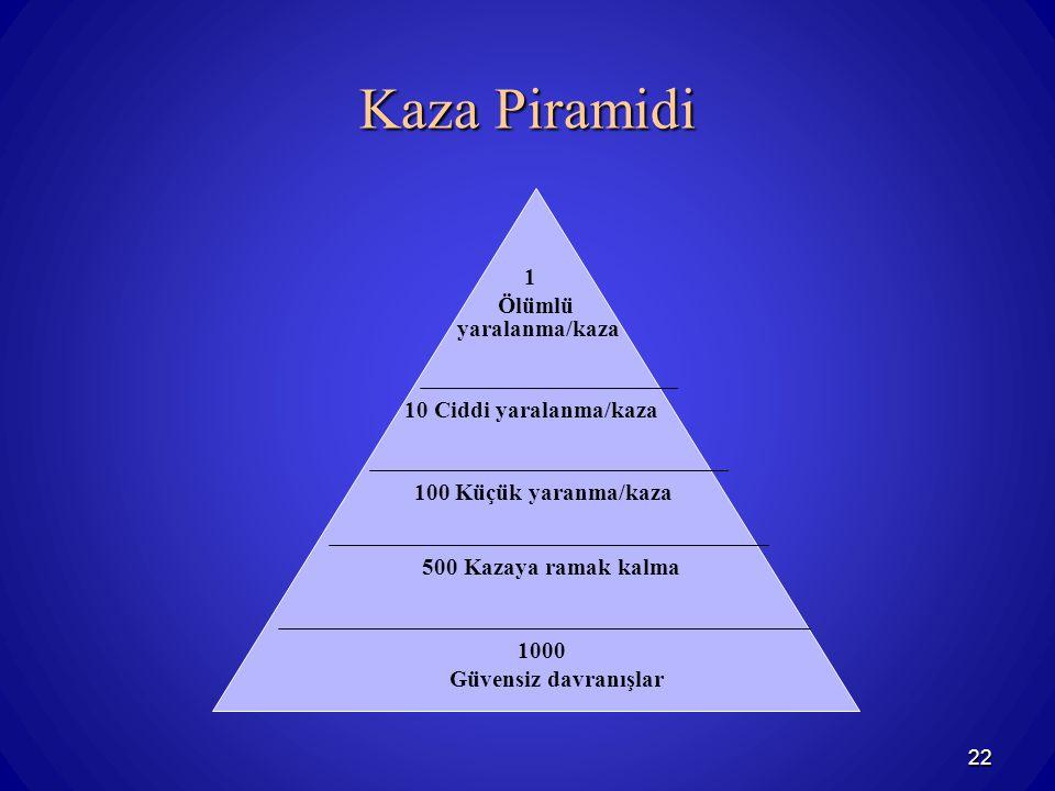 22 Kaza Piramidi 1000 Güvensiz davranışlar 500 Kazaya ramak kalma 100 Küçük yaranma/kaza 10 Ciddi yaralanma/kaza 1 Ölümlü yaralanma/kaza