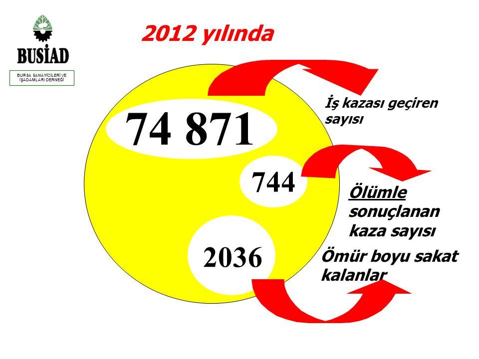 2012 yılında Ölümle sonuçlanan kaza sayısı 744 Ömür boyu sakat kalanlar 2036 İş kazası geçiren sayısı 74 871 BURSA SANAYİCİLERİ VE İŞADAMLARI DERNEĞİ