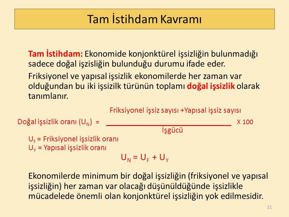 Tam İstihdam Kavramı Tam İstihdam: Ekonomide konjonktürel işsizliğin bulunmadığı sadece doğal işzisliğin bulunduğu durumu ifade eder.
