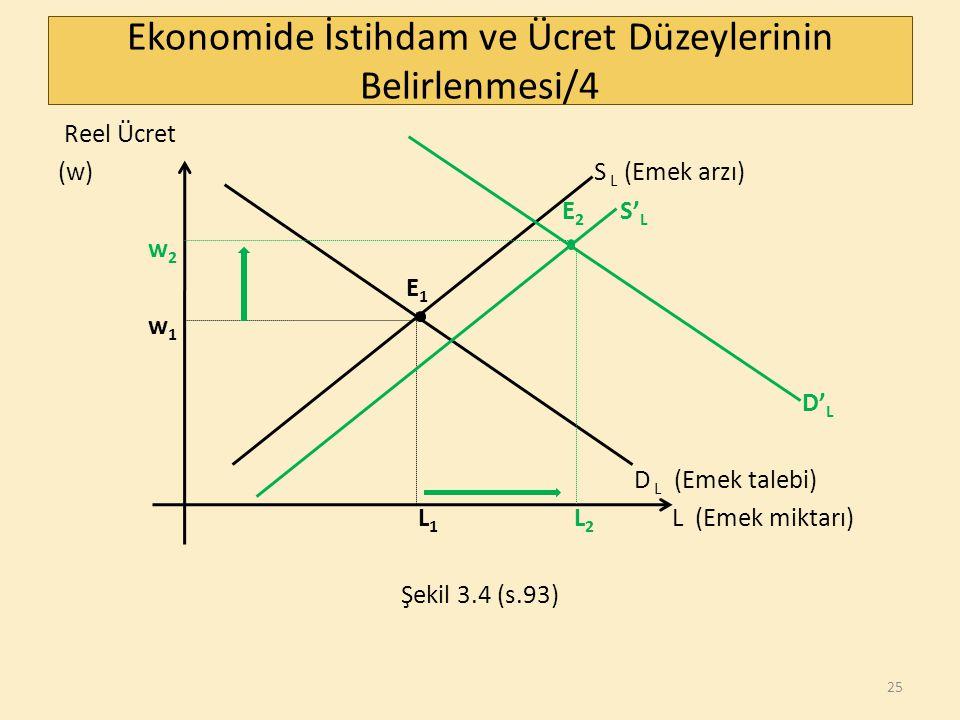 Ekonomide İstihdam ve Ücret Düzeylerinin Belirlenmesi/4 Reel Ücret (w) S L (Emek arzı) E 2 S' L w 2 E 1 w 1 D' L D L (Emek talebi) L 1 L 2 L (Emek miktarı) Şekil 3.4 (s.93) 25