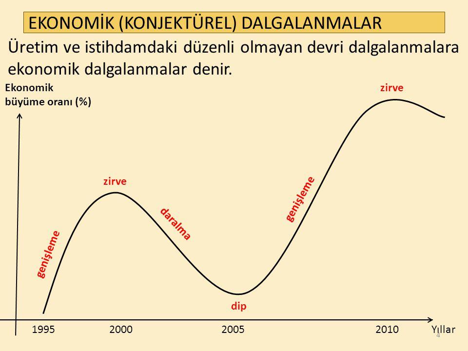 EKONOMİK (KONJEKTÜREL) DALGALANMALAR genişleme zirve dip genişleme zirveEkonomik büyüme oranı (%) 1995 2000 2005 2010 Yıllar 4 daralma Üretim ve istihdamdaki düzenli olmayan devri dalgalanmalara ekonomik dalgalanmalar denir.
