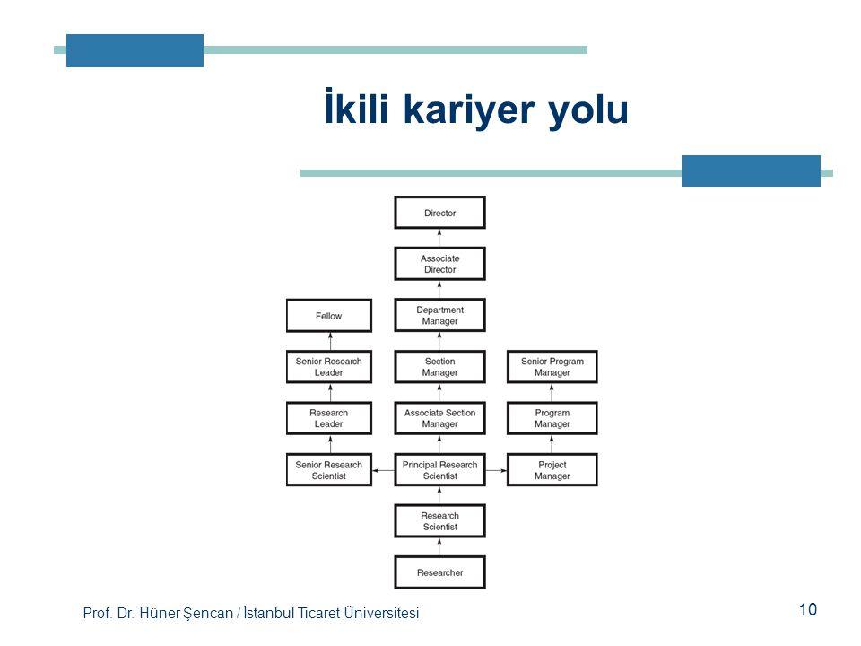 Prof. Dr. Hüner Şencan / İstanbul Ticaret Üniversitesi İkili kariyer yolu 10