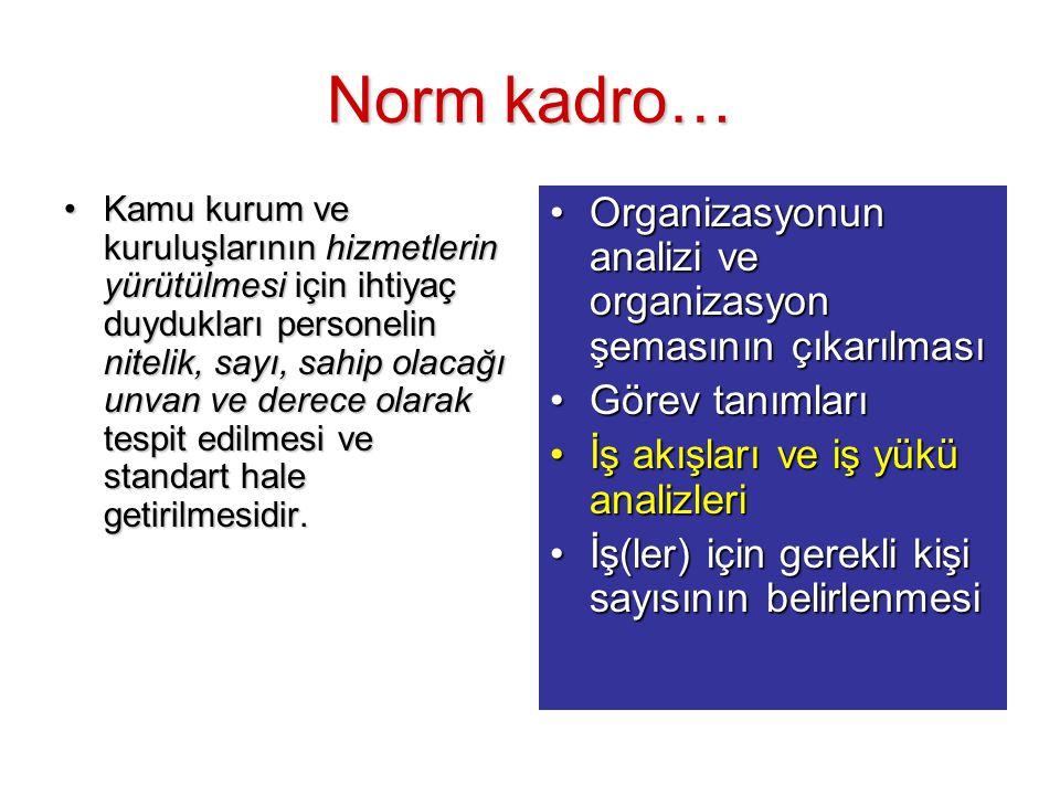 Norm kadro… Kamu kurum ve kuruluşlarının hizmetlerin yürütülmesi için ihtiyaç duydukları personelin nitelik, sayı, sahip olacağı unvan ve derece olara