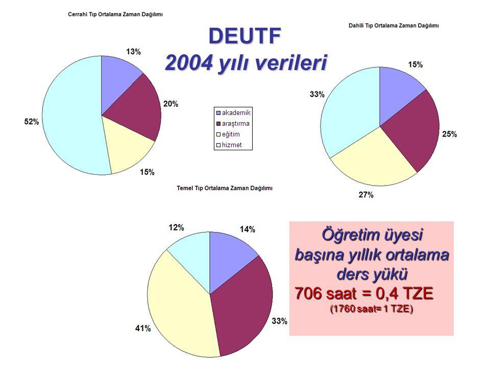 DEUTF 2004 yılı verileri Öğretim üyesi başına yıllık ortalama ders yükü 706 saat = 0,4 TZE (1760 saat= 1 TZE)