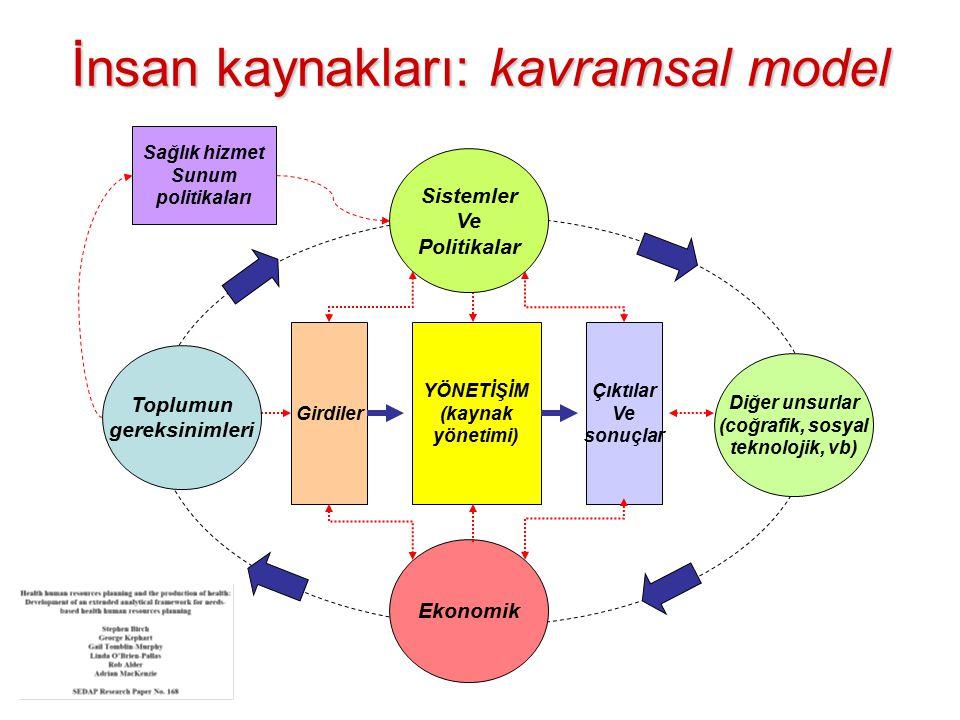 İnsan kaynakları: kavramsal model Ekonomik Girdiler YÖNETİŞİM (kaynak yönetimi) Çıktılar Ve sonuçlar Diğer unsurlar (coğrafik, sosyal teknolojik, vb)