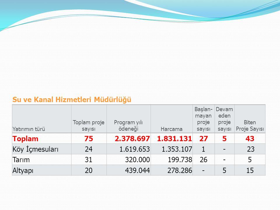 Su ve Kanal Hizmetleri Müdürlüğü Yatırımın türü Toplam proje sayısı Program yılı ödeneğiHarcama Başlan- mayan proje sayısı Devam eden proje sayısı Bit
