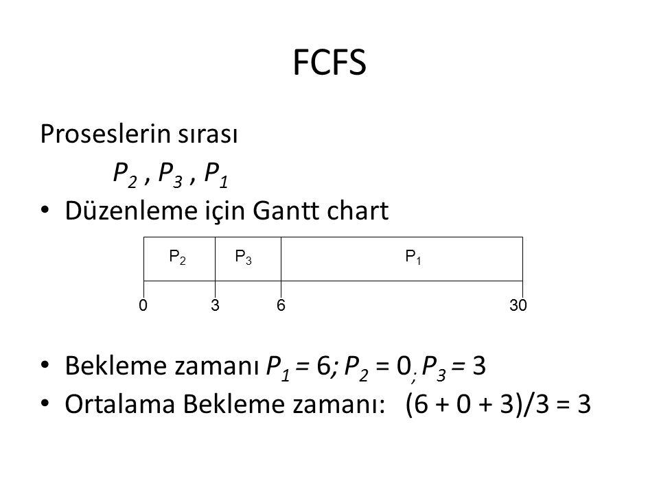 FCFS Proseslerin sırası P 2, P 3, P 1 Düzenleme için Gantt chart Bekleme zamanı P 1 = 6; P 2 = 0 ; P 3 = 3 Ortalama Bekleme zamanı: (6 + 0 + 3)/3 = 3
