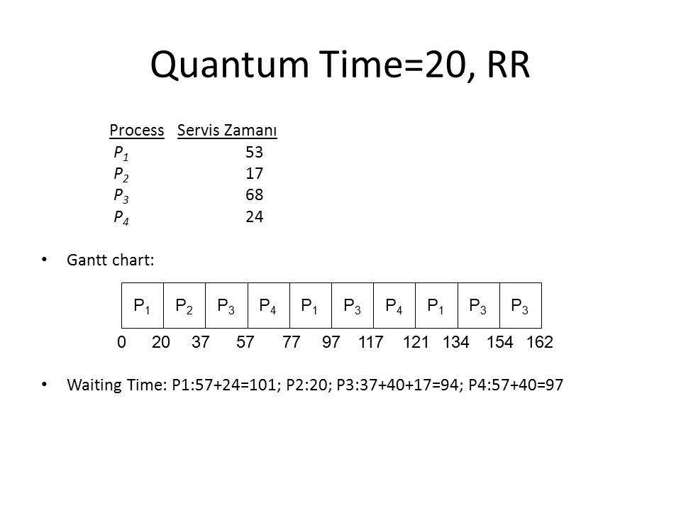 Quantum Time=20, RR ProcessServis Zamanı P 1 53 P 2 17 P 3 68 P 4 24 Gantt chart: Waiting Time: P1:57+24=101; P2:20; P3:37+40+17=94; P4:57+40=97 P1P1