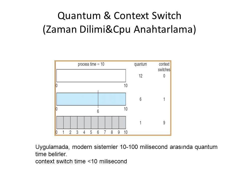 Quantum & Context Switch (Zaman Dilimi&Cpu Anahtarlama) Uygulamada, modern sistemler 10-100 milisecond arasında quantum time belirler. context switch