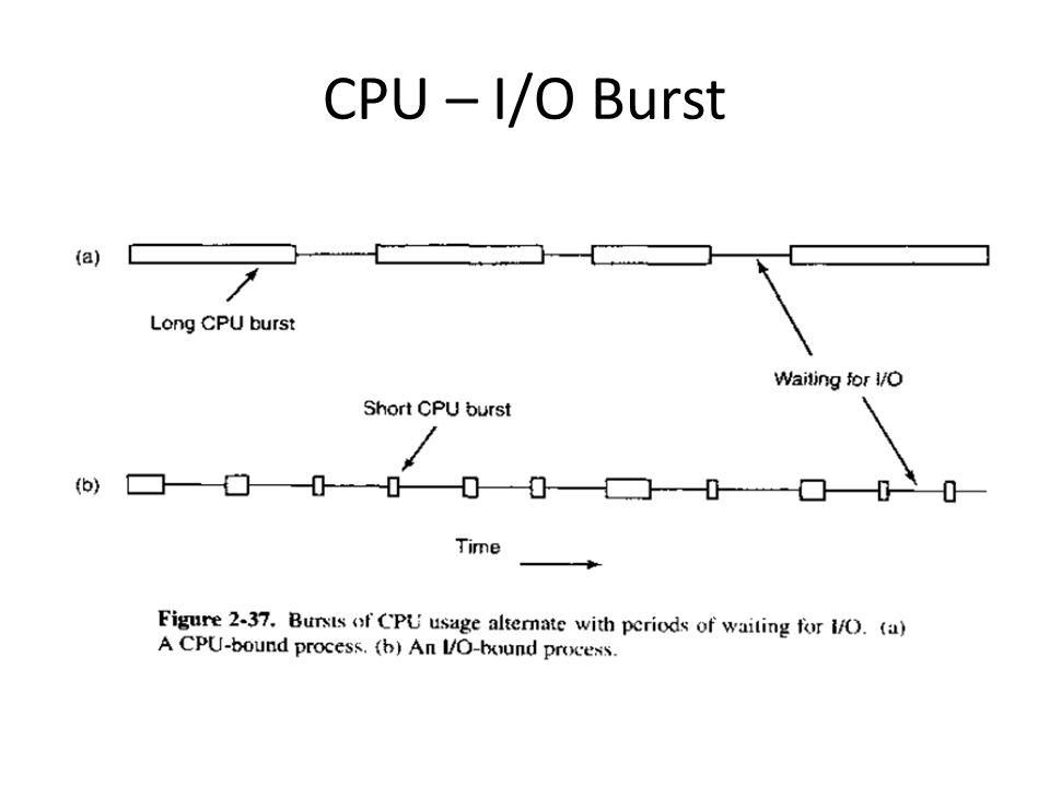 CPU – I/O Burst