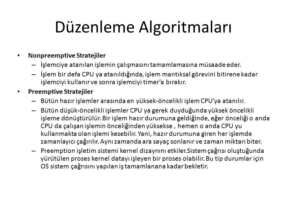 Düzenleme Algoritmaları Nonpreemptive Stratejiler – İşlemciye atanılan işlemin çalışmasını tamamlamasına müsaade eder. – İşlem bir defa CPU ya atanıld