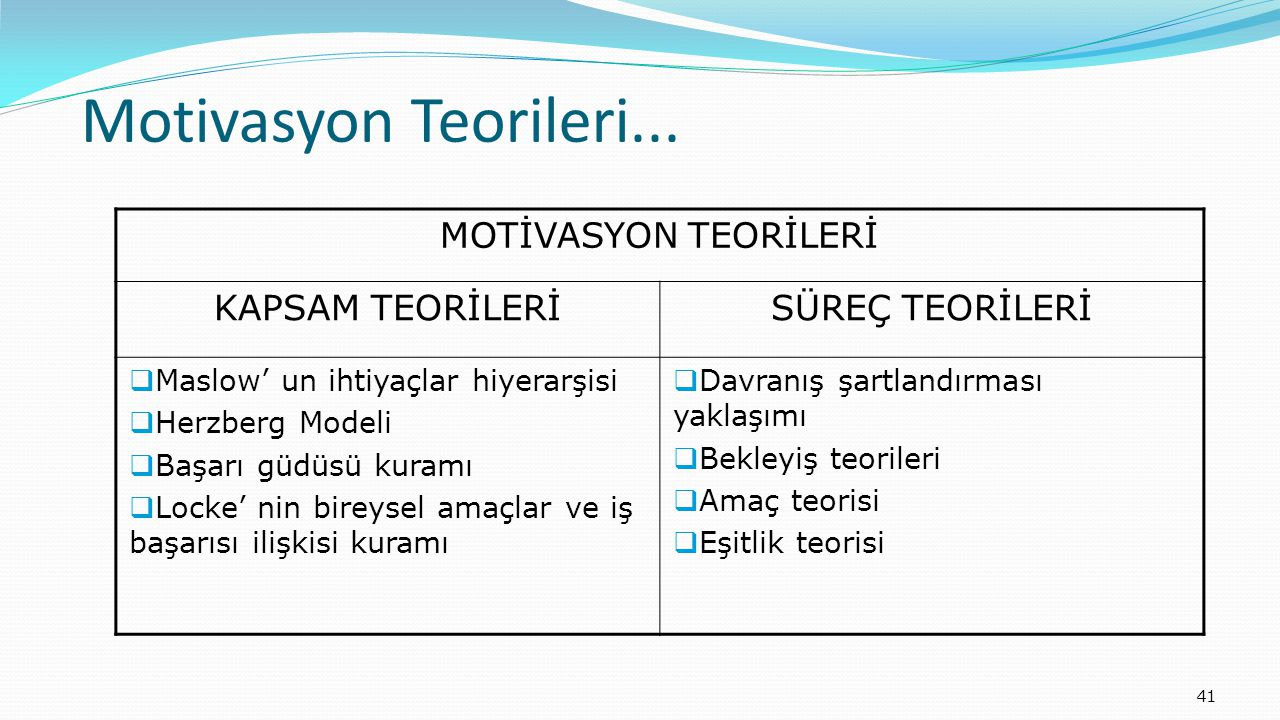 41 Motivasyon Teorileri... MOTİVASYON TEORİLERİ KAPSAM TEORİLERİSÜREÇ TEORİLERİ  Maslow' un ihtiyaçlar hiyerarşisi  Herzberg Modeli  Başarı güdüsü