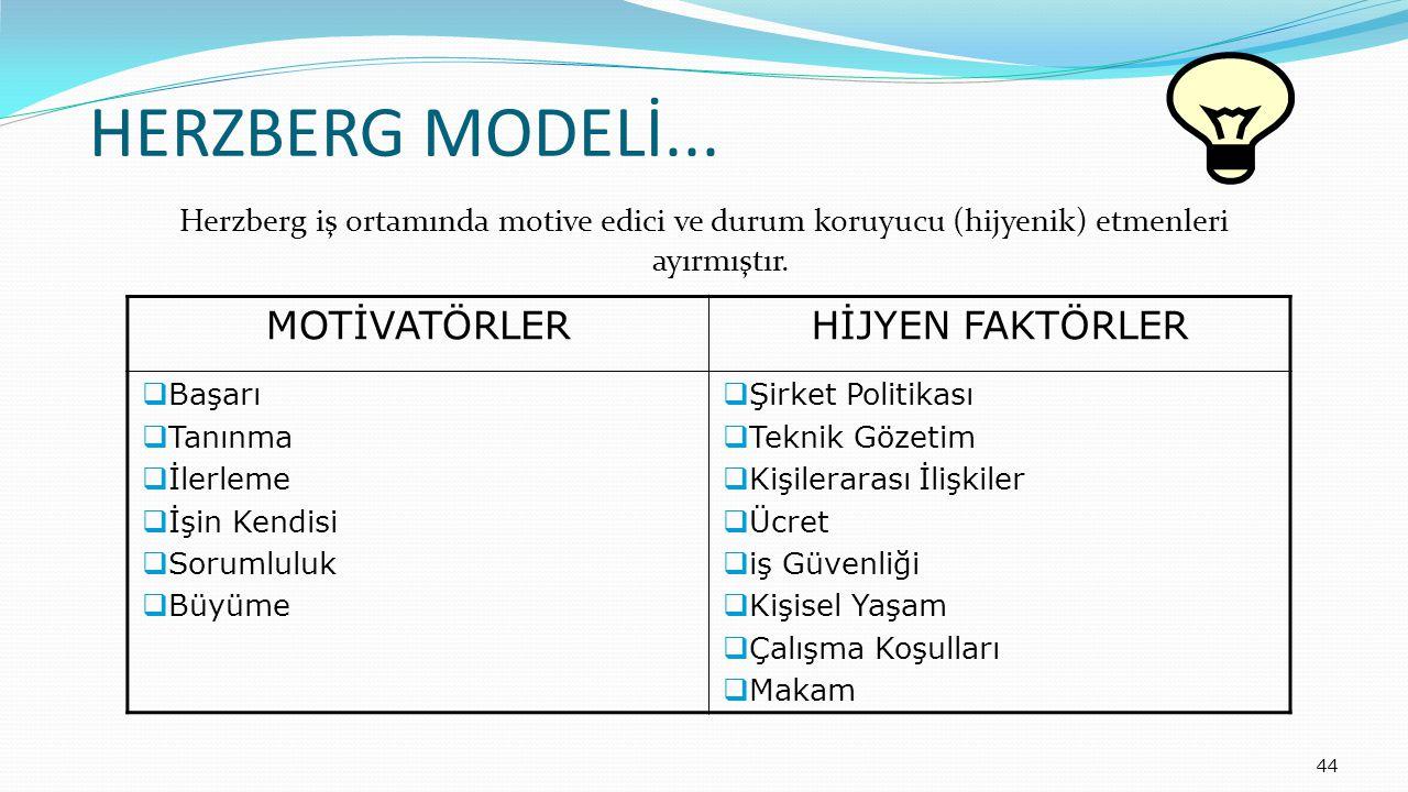 44 HERZBERG MODELİ... Herzberg iş ortamında motive edici ve durum koruyucu (hijyenik) etmenleri ayırmıştır. MOTİVATÖRLERHİJYEN FAKTÖRLER  Başarı  Ta
