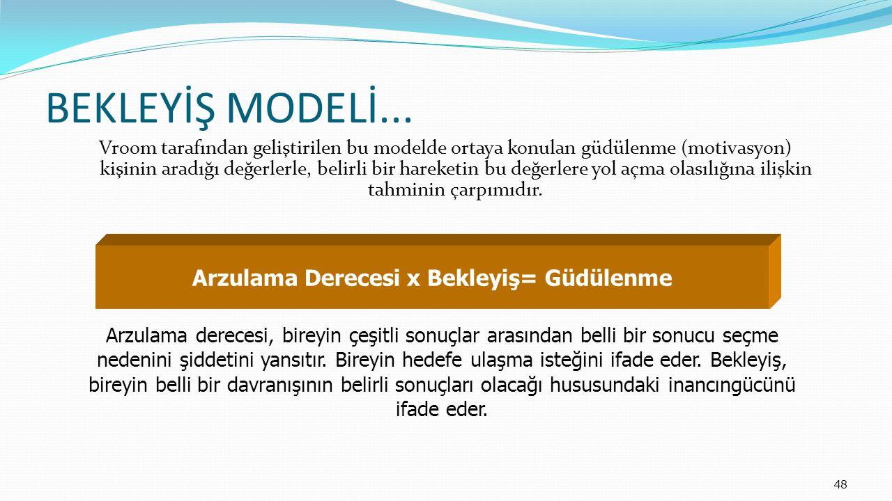 48 BEKLEYİŞ MODELİ... Vroom tarafından geliştirilen bu modelde ortaya konulan güdülenme (motivasyon) kişinin aradığı değerlerle, belirli bir hareketin