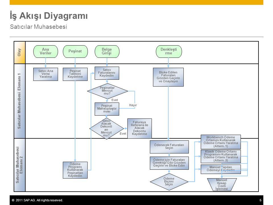 ©2011 SAP AG. All rights reserved.5 İş Akışı Diyagramı Satıcılar Muhasebesi Evet Satıcılar Muhasebesi Elemanı 2 Olay Satıcılar Muhasebesi Elemanı 1 Pe