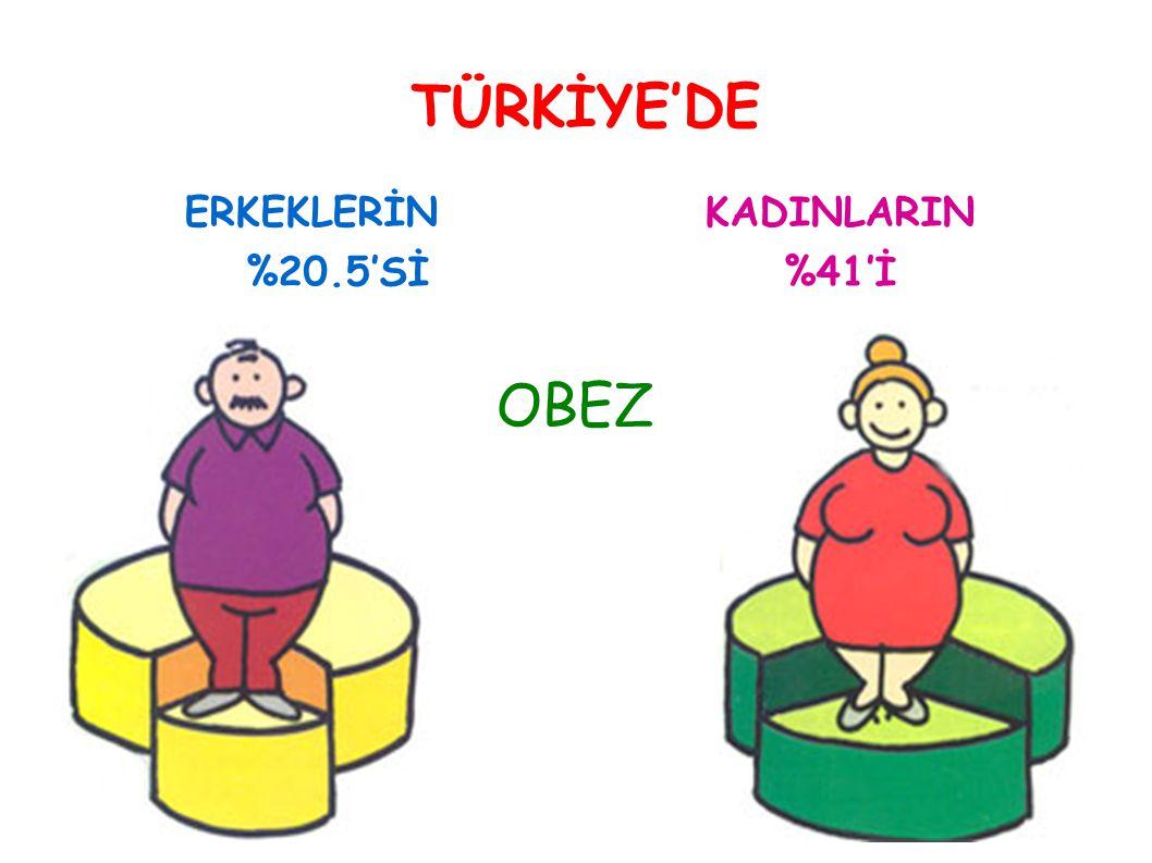 TÜRKİYE'DE ERKEKLERİN %20.5'Sİ KADINLARIN %41'İ OBEZ