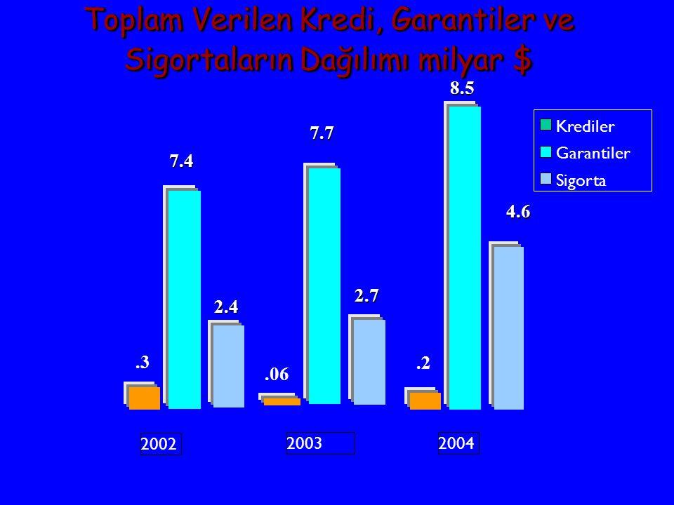 Krediler Garantiler Sigorta 2002 20032004.06.3.2 7.4 7.7 8.5 2.4 2.7 4.6 Toplam Verilen Kredi, Garantiler ve Sigortaların Dağılımı milyar $