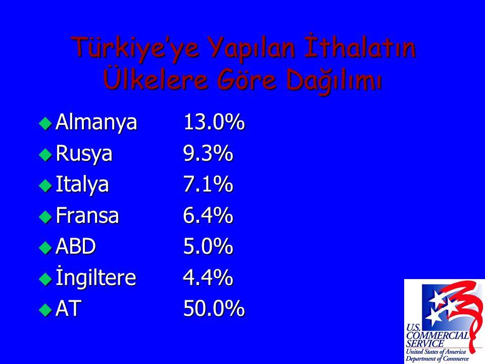 Türkiye'ye Yapılan İthalatın Ülkelere Göre Dağılımı u Almanya13.0% u Rusya9.3% u Italya7.1% u Fransa6.4% u ABD5.0% u İngiltere4.4% u AT50.0%