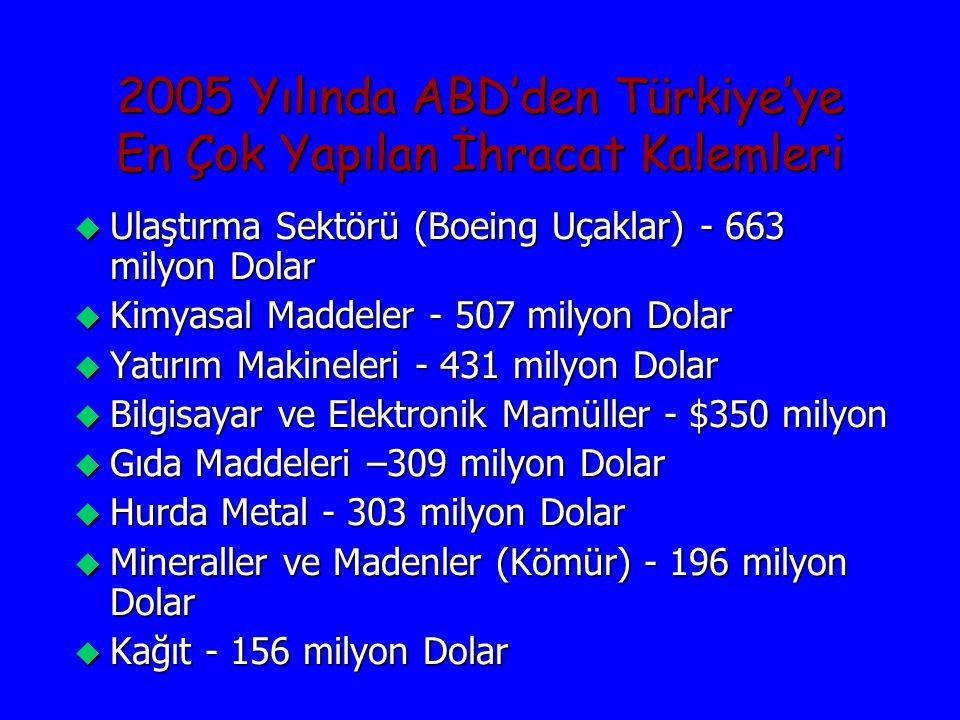 2005 Yılında Türkiye'den ABD'ye En Çok Yapılan İhracat Kalemleri u Giyecek ve Aksesuar - 980 milyon Dolar u Ana Metaller - 722 milyon Dolar u Metal olmayan Mineral Ürünler - 520 milyon Dolar u Diğer Tekstil Ürünleri - 483 milyon Dolar u Petrol Ürünleri - 466 milyon Dolar u Çeşitli İmalat Ürünleri – 421 milyon Dolar