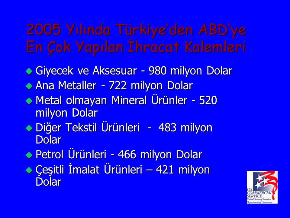 2004 Yılında Türkiye'ye Verilen Finansmanın Sektörel Dağılımı